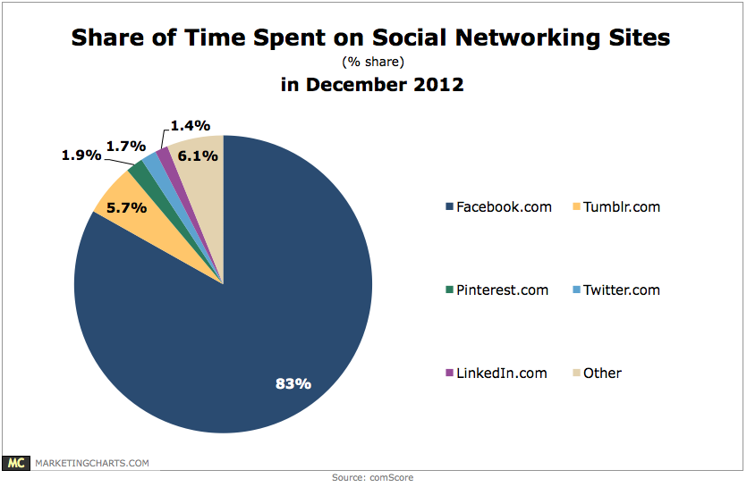 Time Spent on Social Networking Sites
