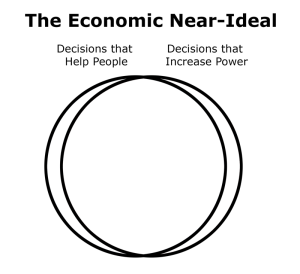 The economic near-ideal