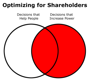 If a company optimized for its corporate shareholders, it's actions would be here.
