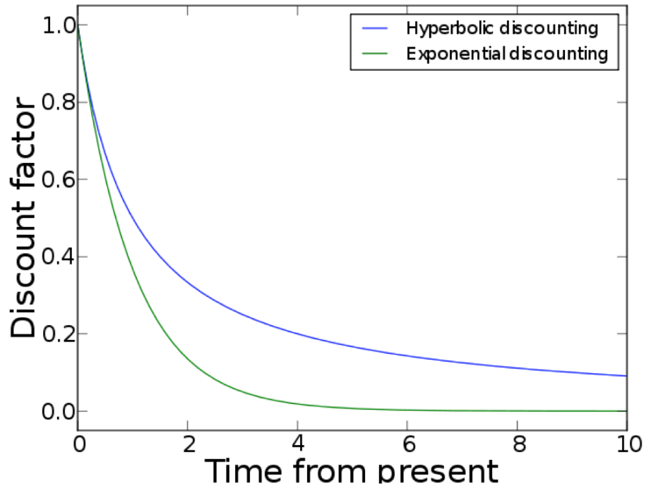 Hyperbolic vs. Exponential Discount Factors (Moxfyre)