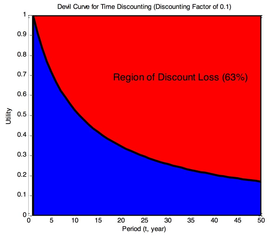 Devil Curve