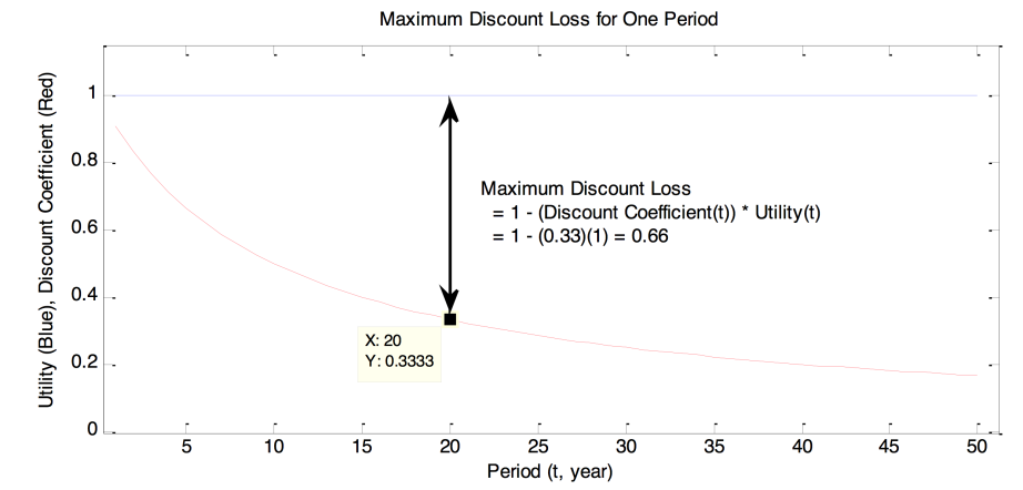 Maximum Discount Loss for One Period