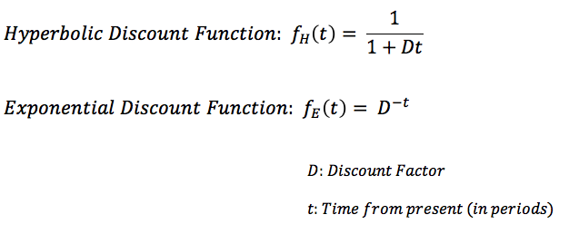 hyperbolic-exponential-discount-functions