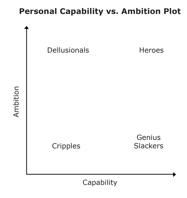 Basic Capability vs. Ambition Graph